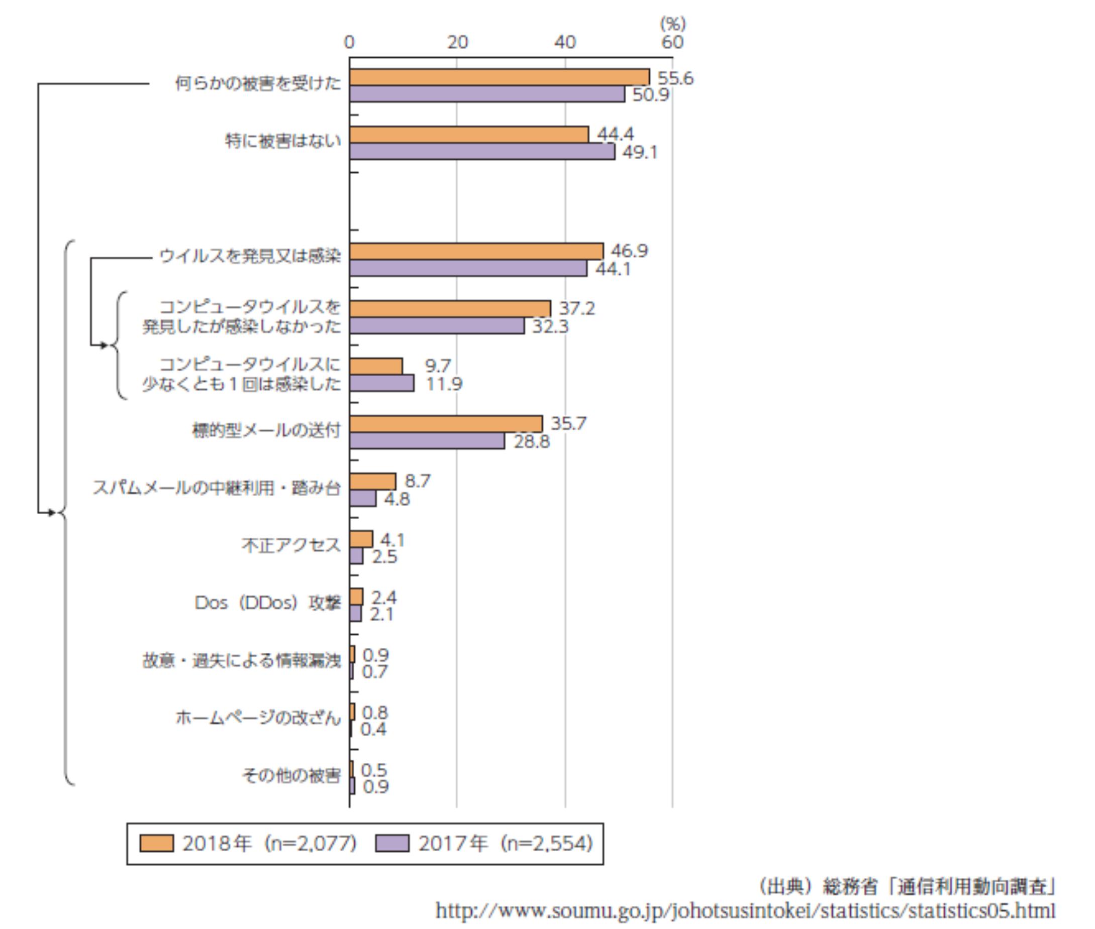 ブルーネットジャパン 通信利用動向調査2